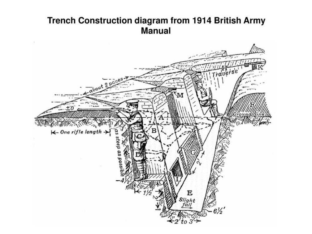medium resolution of 7 trench construction diagram