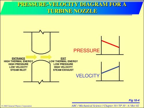 small resolution of pressure velocity diagram for a turbine nozzle