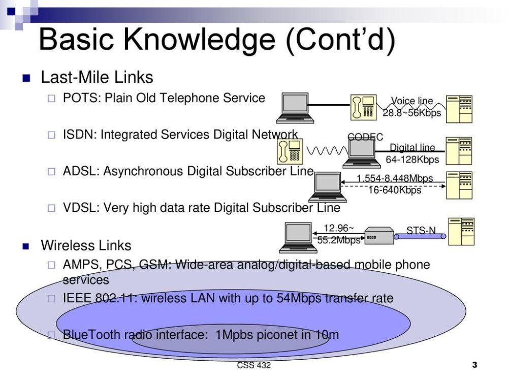 medium resolution of 3 basic knowledge cont d last mile links pots plain old telephone service