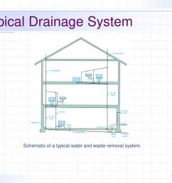 typical drainage system [ 1024 x 768 Pixel ]