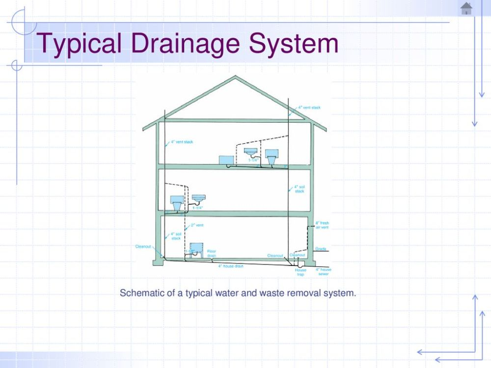 medium resolution of typical drainage system