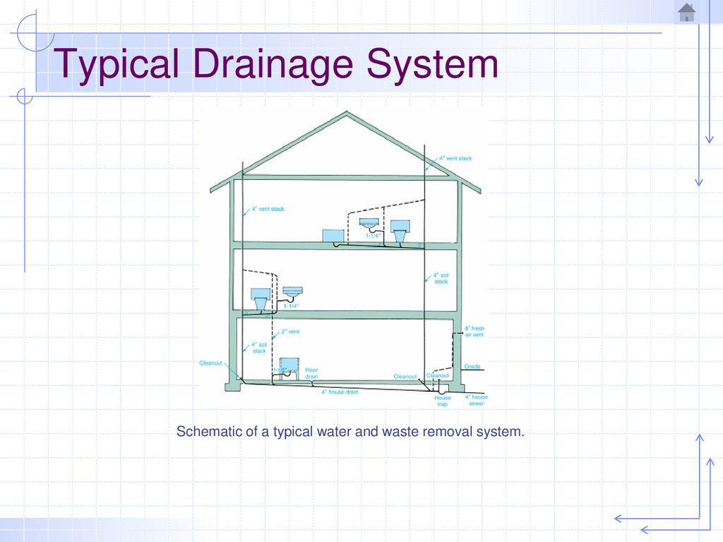 hight resolution of typical drainage system