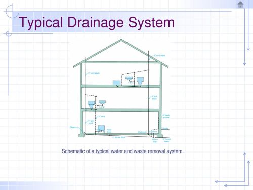 small resolution of typical drainage system