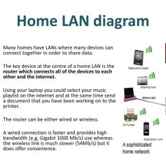 Home Media Server Wiring Diagram Obd2 Bmw Lan Best Library 1 4 Wired And Wireless Networks