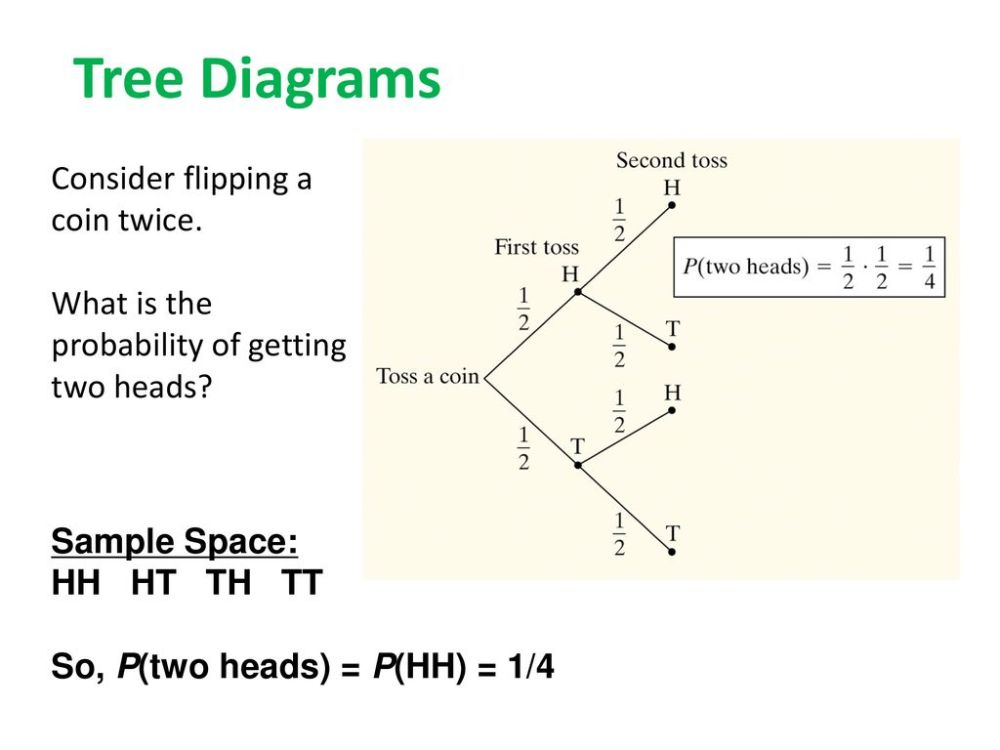 medium resolution of 20 tree diagrams consider flipping a coin