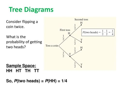 small resolution of 20 tree diagrams consider flipping a coin