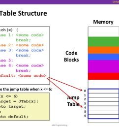 jump table structure memory code blocks jump table c code switch x  [ 1024 x 768 Pixel ]