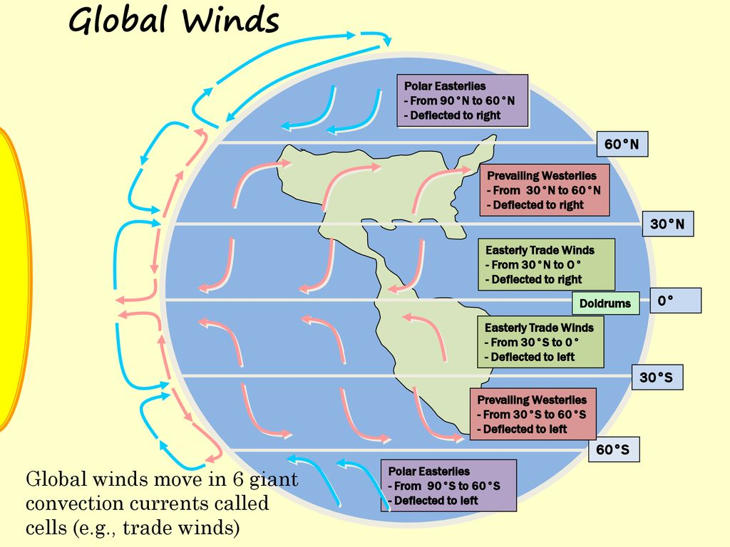 hight resolution of global winds polar easterlies from 90 n to 60 n deflected to