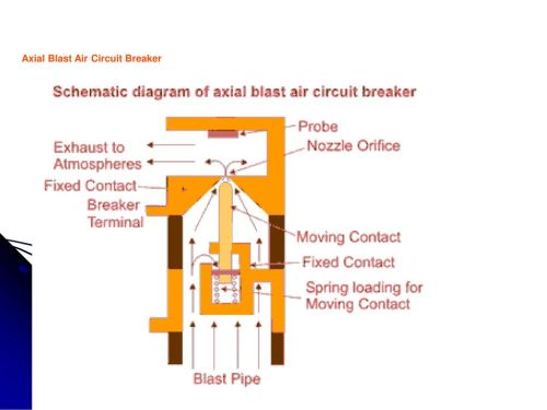 small resolution of axial blast air circuit breaker