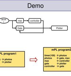 demo mpl program2 mpl program1 accel max controller gate plotter [ 1024 x 768 Pixel ]