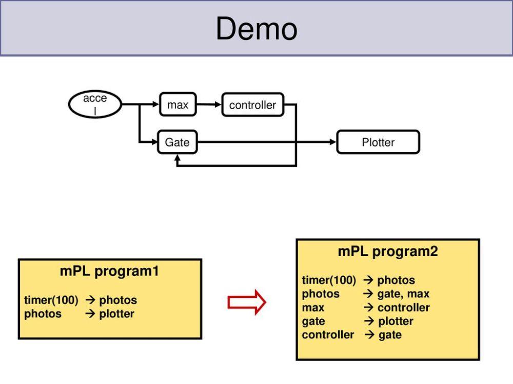 medium resolution of demo mpl program2 mpl program1 accel max controller gate plotter