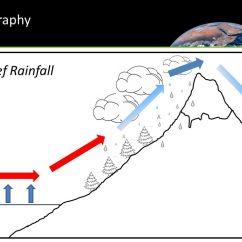 Frontal Rainfall Diagram Wiring For Fire Alarm Panel Precipitation Definition Geography Golfclub 960 720