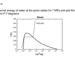29 example 2 1 find the internal energy of water at the given states for 7 mpa and plot the states on t v p v and p t diagrams  [ 1024 x 768 Pixel ]