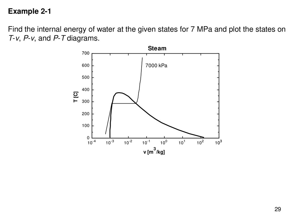 hight resolution of 29 example 2 1 find the internal energy of water at the given states for 7 mpa and plot the states on t v p v and p t diagrams
