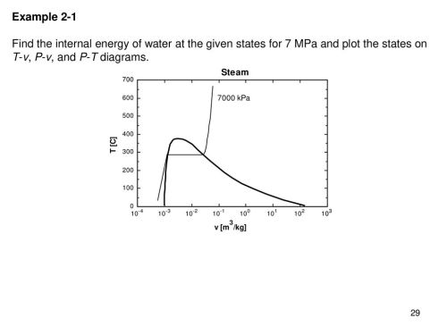 small resolution of 29 example 2 1 find the internal energy of water at the given states for 7 mpa and plot the states on t v p v and p t diagrams