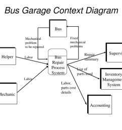 bus garage context diagram [ 1024 x 768 Pixel ]