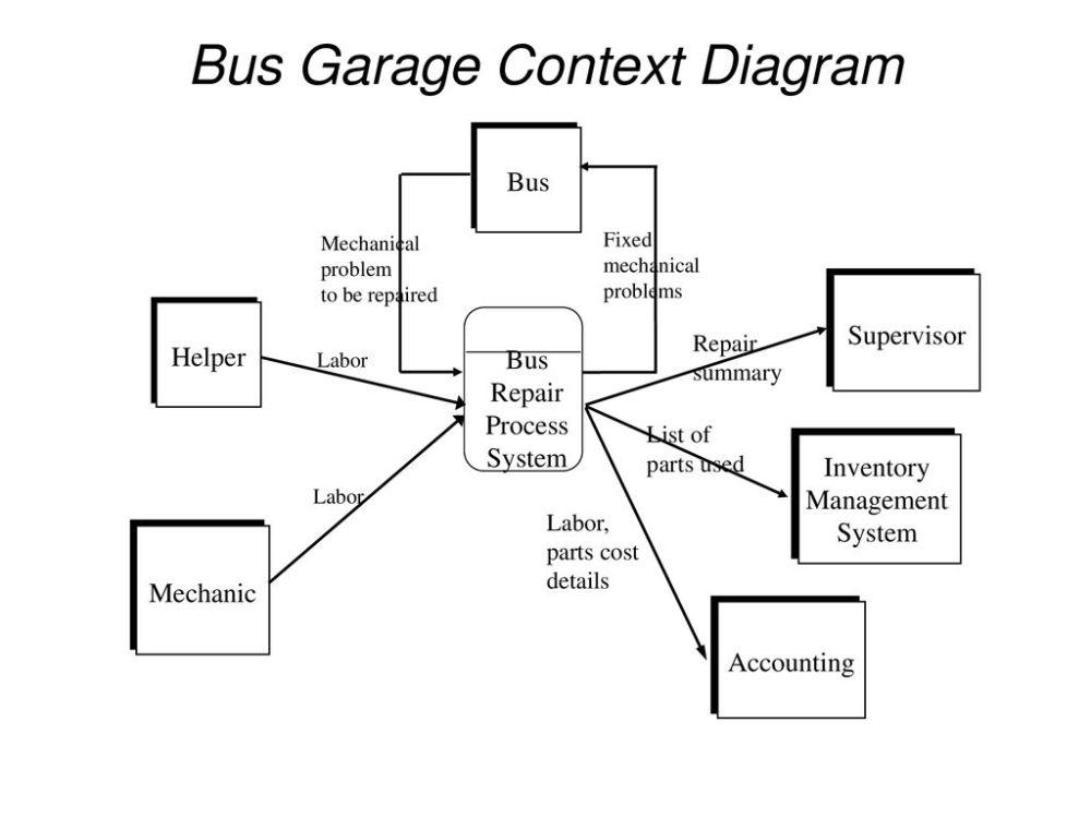 medium resolution of bus garage context diagram