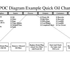 sipoc diagram example quick oil change [ 1024 x 768 Pixel ]