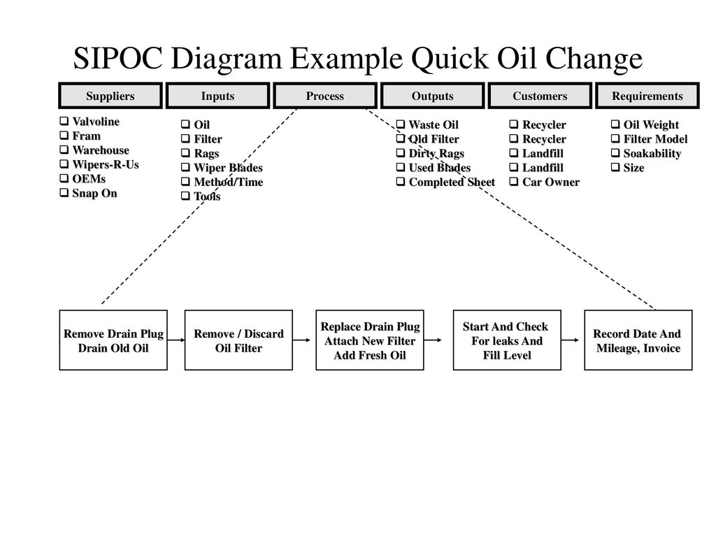 hight resolution of sipoc diagram example quick oil change