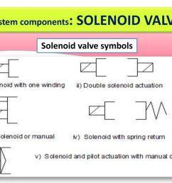 9 system components solenoid valve solenoid valve symbols [ 1024 x 768 Pixel ]
