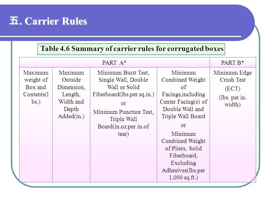 Corrugated Ect Chart