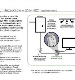 afci receptacle 2014 nec requirements [ 1024 x 768 Pixel ]
