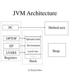 3 jvm architecture  [ 1024 x 768 Pixel ]