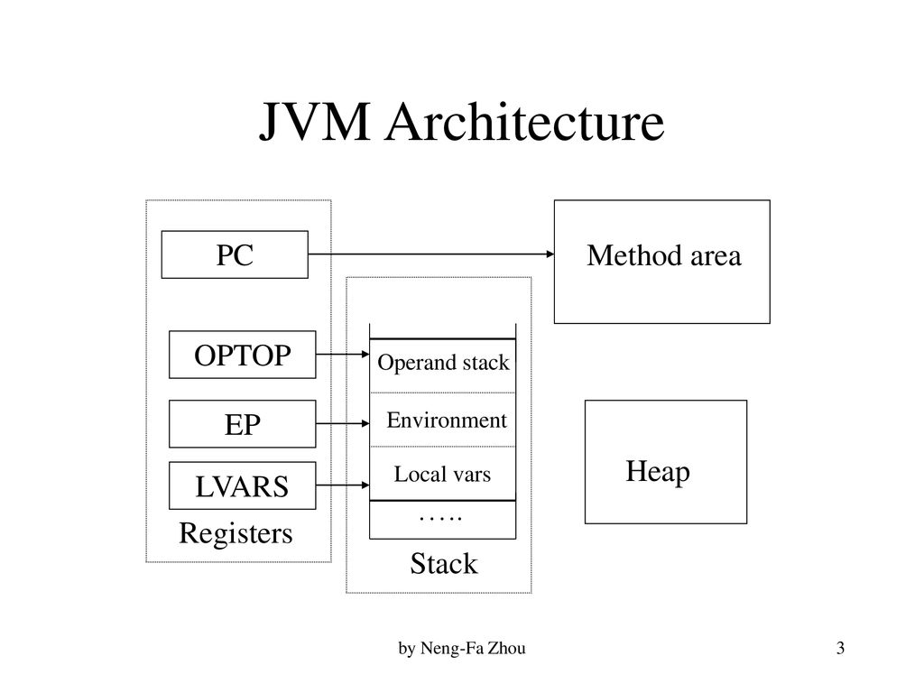 hight resolution of 3 jvm architecture