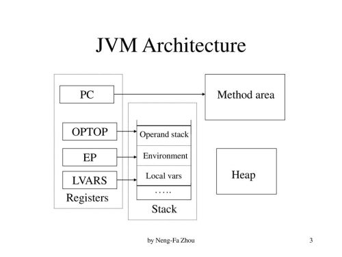 small resolution of 3 jvm architecture