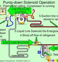 7 pump down solenoid operation [ 1024 x 768 Pixel ]