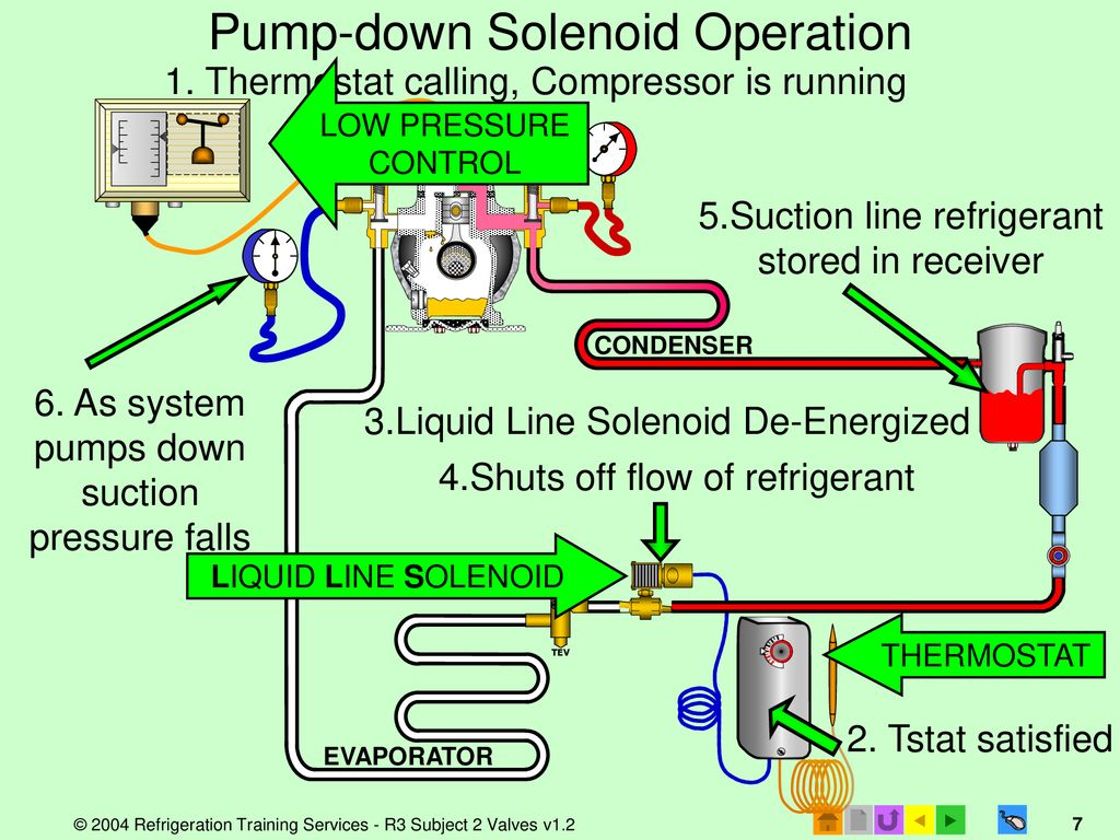 hight resolution of 7 pump down solenoid operation