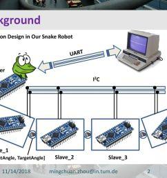 background communication design in our snake robot computer uart [ 1024 x 768 Pixel ]