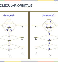 8 4 molecular orbitals n2 o2 n diamagnetic [ 1024 x 768 Pixel ]