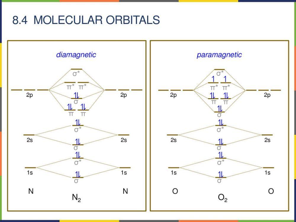 medium resolution of 8 4 molecular orbitals n2 o2 n diamagnetic