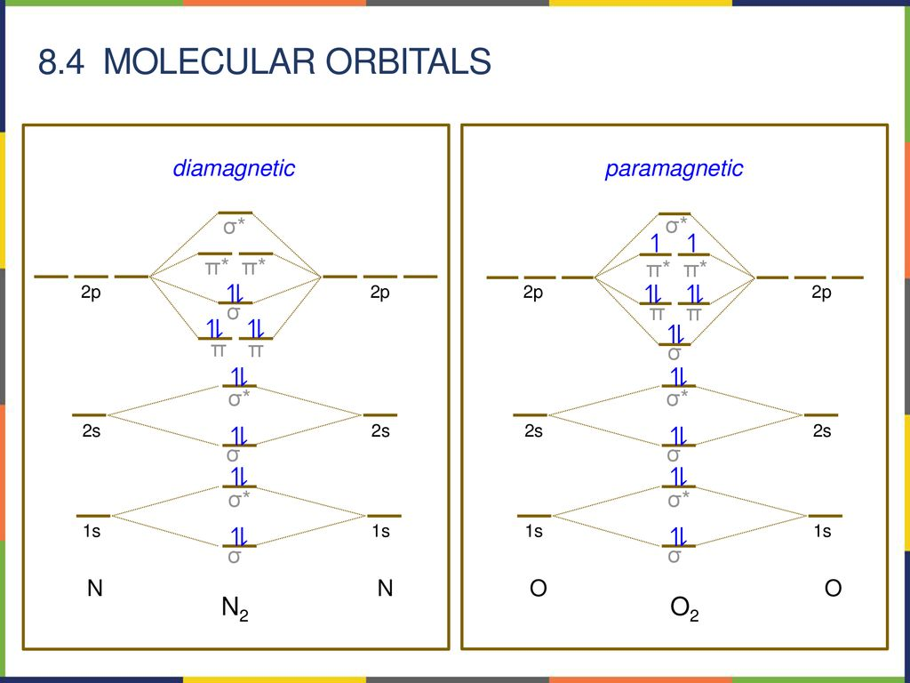 hight resolution of 8 4 molecular orbitals n2 o2 n diamagnetic