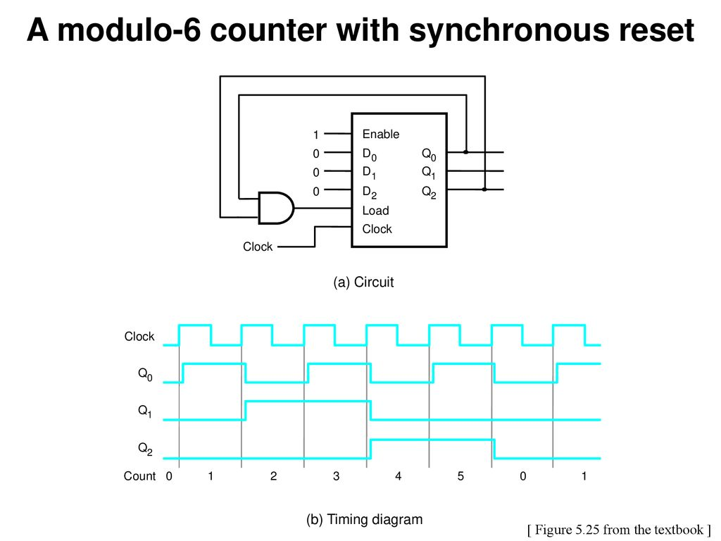 hight resolution of a modulo 6 counter with synchronous reset