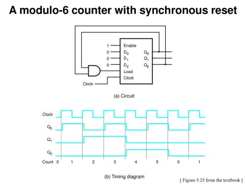small resolution of a modulo 6 counter with synchronous reset