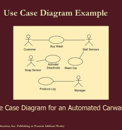 use case diagram example [ 1024 x 768 Pixel ]