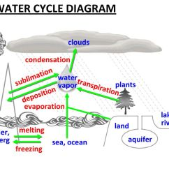 the water cycle diagram [ 1024 x 768 Pixel ]