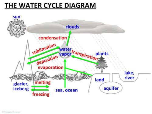 small resolution of the water cycle diagram