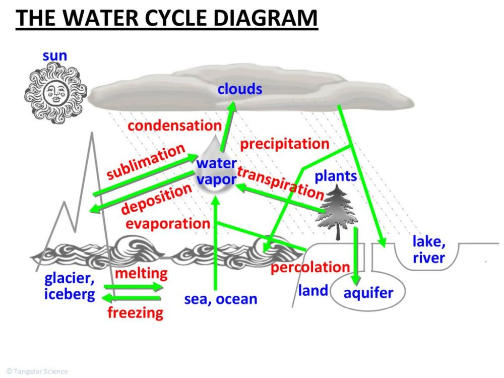 medium resolution of the water cycle diagram