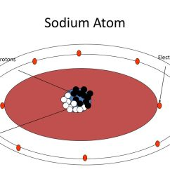 13 sodium atom electrons protons neutrons [ 1024 x 768 Pixel ]