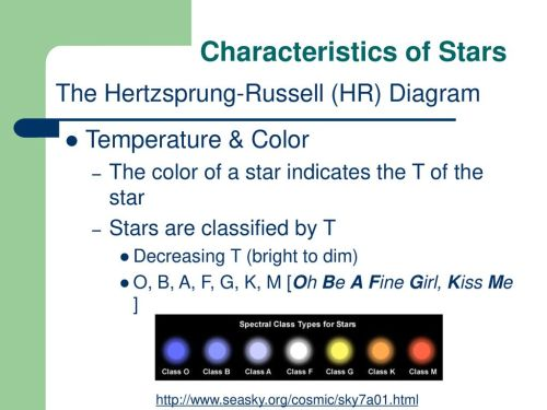small resolution of the hertzsprung russell hr diagram