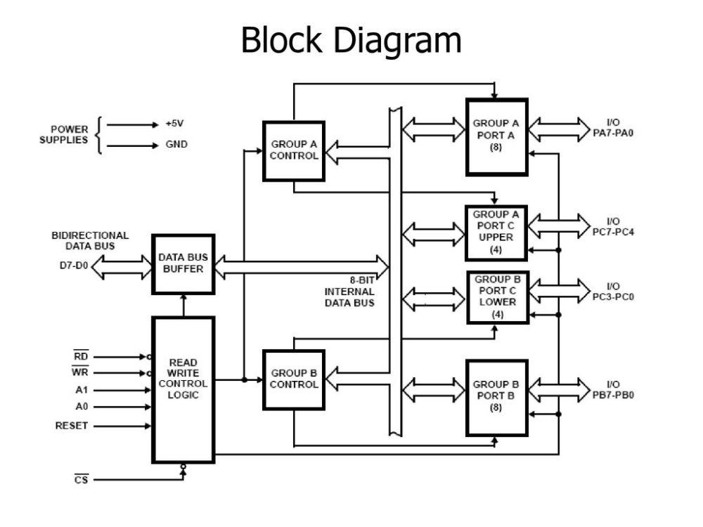 medium resolution of 8 block diagram