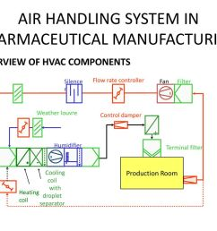 air handling system in pharmaceutical manufacturing [ 1024 x 768 Pixel ]