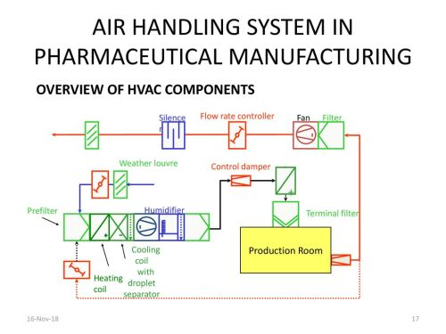 small resolution of air handling system in pharmaceutical manufacturing