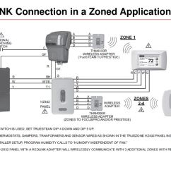 redlink connection in a zoned application [ 1024 x 768 Pixel ]