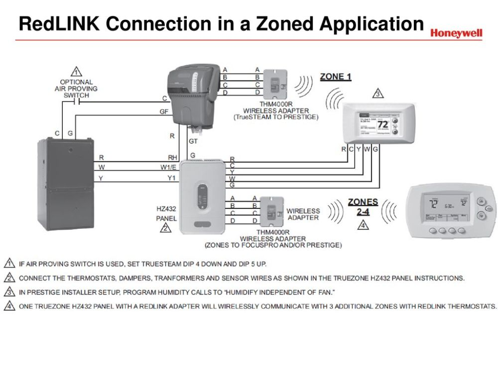 medium resolution of redlink connection in a zoned application