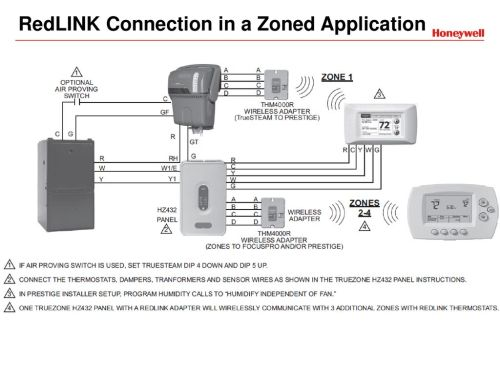 small resolution of redlink connection in a zoned application