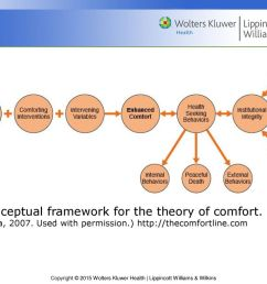 the conceptual framework for the theory of comfort  [ 1024 x 768 Pixel ]